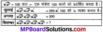 MP Board Class 8th Maths Solutions Chapter 5 आँकड़ो का प्रबंधन Intext Questions img-1