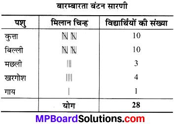 MP Board Class 8th Maths Solutions Chapter 5 आँकड़ो का प्रबंधन Intext Questions img-10