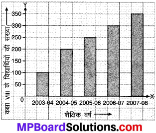 MP Board Class 8th Maths Solutions Chapter 5 आँकड़ो का प्रबंधन Intext Questions img-2