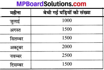 MP Board Class 8th Maths Solutions Chapter 5 आँकड़ो का प्रबंधन Intext Questions img-4