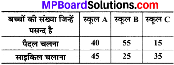 MP Board Class 8th Maths Solutions Chapter 5 आँकड़ो का प्रबंधन Intext Questions img-6