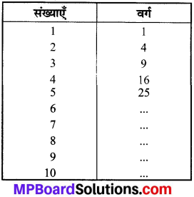 MP Board Class 8th Maths Solutions Chapter 6 वर्ग और वर्गमूल Intext Questions img-1
