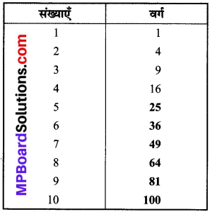 MP Board Class 8th Maths Solutions Chapter 6 वर्ग और वर्गमूल Intext Questions img-2