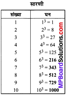 MP Board Class 8th Maths Solutions Chapter 7 घन और घनमूल Intext Questions img-2