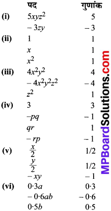 MP Board Class 8th Maths Solutions Chapter 9 बीजीय व्यंजक एवं सर्वसमिकाएँ Ex 9.1 img-1