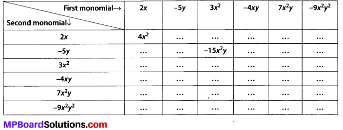 MP Board Class 8th Maths Solutions Chapter 9 Algebraic Expressions and Identities Ex 9.2 2