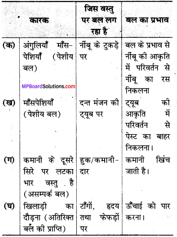MP Board Class 8th Science Solutions Chapter 11 बल तथा दाब 10