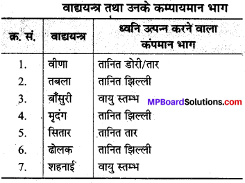 MP Board Class 8th Science Solutions Chapter 13 ध्वनि 1