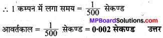 MP Board Class 8th Science Solutions Chapter 13 ध्वनि 3