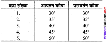 MP Board Class 8th Science Solutions Chapter 16 प्रकाश 1