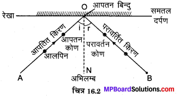 MP Board Class 8th Science Solutions Chapter 16 प्रकाश 3