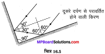 MP Board Class 8th Science Solutions Chapter 16 प्रकाश 6