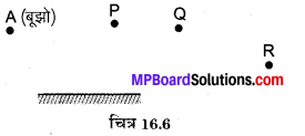 MP Board Class 8th Science Solutions Chapter 16 प्रकाश 7