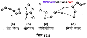 MP Board Class 8th Science Solutions Chapter 17 तारे एवं सौर परिवार 2