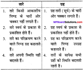 MP Board Class 8th Science Solutions Chapter 17 तारे एवं सौर परिवार 3