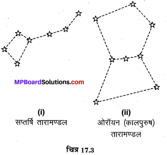 MP Board Class 8th Science Solutions Chapter 17 तारे एवं सौर परिवार 6