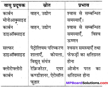 MP Board Class 8th Science Solutions Chapter 18 वायु तथा जल का प्रदूषण 1