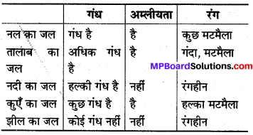 MP Board Class 8th Science Solutions Chapter 18 वायु तथा जल का प्रदूषण 3