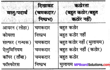 MP Board Class 8th Science Solutions Chapter 4 पदार्थ धातु और अधातु 1