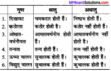 MP Board Class 8th Science Solutions Chapter 4 पदार्थ धातु और अधातु 6