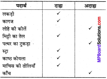 MP Board Class 8th Science Solutions Chapter 6 दहन और ज्वाला 1