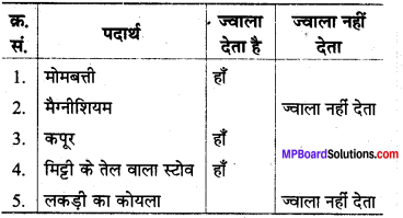 MP Board Class 8th Science Solutions Chapter 6 दहन और ज्वाला 2