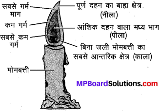 MP Board Class 8th Science Solutions Chapter 6 दहन और ज्वाला 3