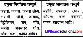 MP Board Class 8th Social Science Solutions विविध प्रश्नावली 2 img 2