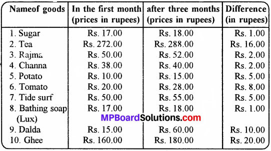 Mp Board Class 8 Social Science Solution Chapter 11