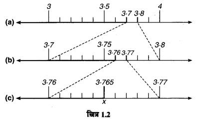 MP Board Class 9th Maths Guide Chapter 1 संख्या पद्धति Ex 1.4 1