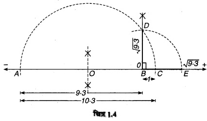 MP Board Class 9th Maths Guide Chapter 1 संख्या पद्धति Ex 1.5 2