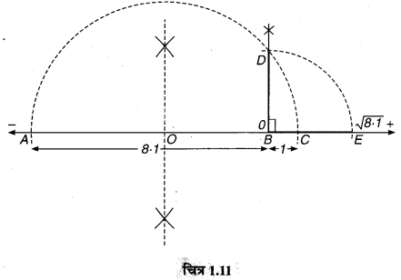 MP Board Class 9th Maths Guide Chapter 1 संख्या पद्धति Ex 1.6 13