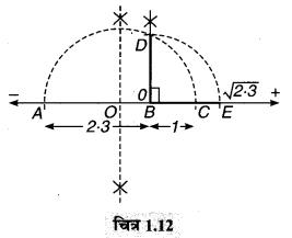 MP Board Class 9th Maths Guide Chapter 1 संख्या पद्धति Ex 1.6 14