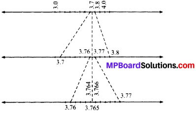 MP Board Class 9th Maths Solutions Chapter 1 Number Systems Ex 1.4 img-1