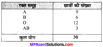 MP Board Class 9th Maths Solutions Chapter 14 सांख्यिकी Ex 14.2 image 1