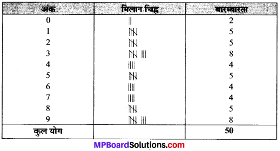 MP Board Class 9th Maths Solutions Chapter 14 सांख्यिकी Ex 14.2 image 10