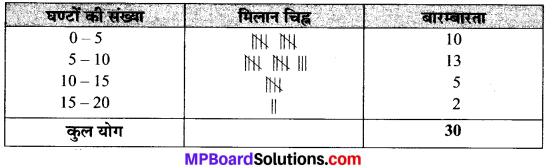 MP Board Class 9th Maths Solutions Chapter 14 सांख्यिकी Ex 14.2 image 12