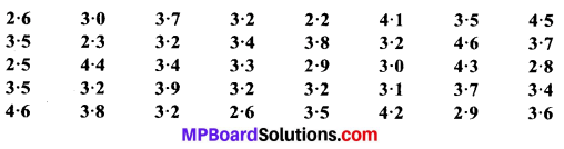 MP Board Class 9th Maths Solutions Chapter 14 सांख्यिकी Ex 14.2 image 13