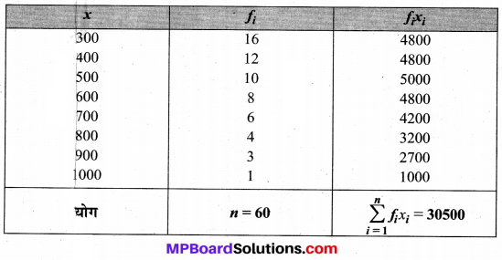 MP Board Class 9th Maths Solutions Chapter 14 सांख्यिकी Ex 14.4 image 5