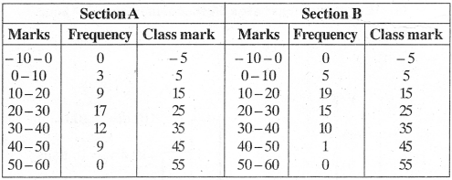 MP Board Class 9th Maths Solutions Chapter 14 Statistics Ex 14.3 img-13