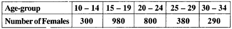 MP Board Class 9th Maths Solutions Chapter 14 Statistics Ex 14.3 img-28