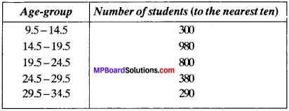 MP Board Class 9th Maths Solutions Chapter 14 Statistics Ex 14.3 img-29