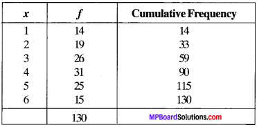 MP Board Class 9th Maths Solutions Chapter 14 Statistics Ex 14.3 img-51