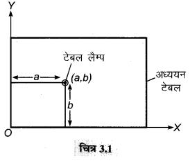 MP Board Class 9th Maths Solutions Chapter 3 निर्देशांक ज्यामिति Ex 3.1 1