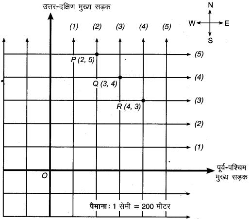 MP Board Class 9th Maths Solutions Chapter 3 निर्देशांक ज्यामिति Ex 3.1 2