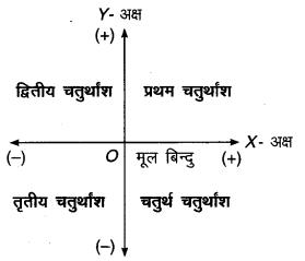 MP Board Class 9th Maths Solutions Chapter 3 निर्देशांक ज्यामिति Ex 3.2 1