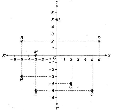 MP Board Class 9th Maths Solutions Chapter 3 निर्देशांक ज्यामिति Ex 3.2 2