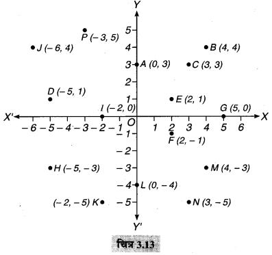 MP Board Class 9th Maths Solutions Chapter 3 निर्देशांक ज्यामिति Ex 3.3 11
