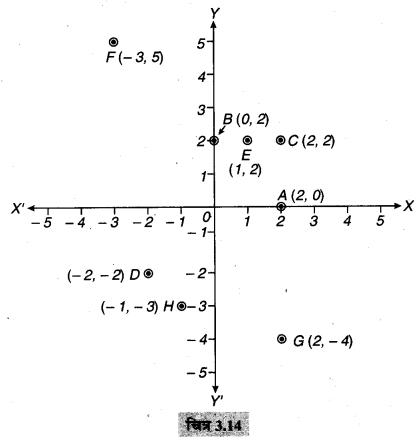 MP Board Class 9th Maths Solutions Chapter 3 निर्देशांक ज्यामिति Ex 3.3 12