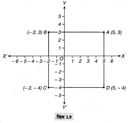 MP Board Class 9th Maths Solutions Chapter 3 निर्देशांक ज्यामिति Ex 3.3 7